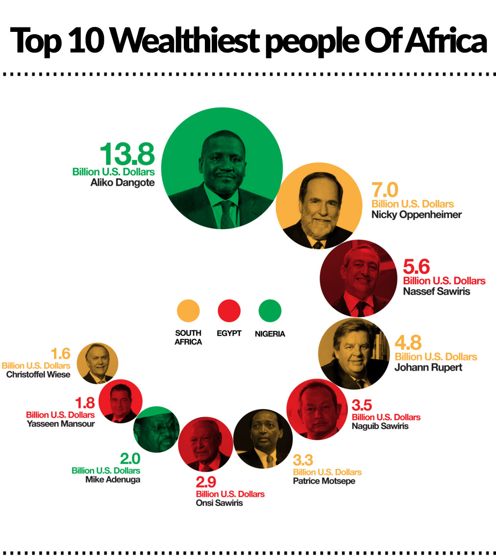 Top 10 Wealthiest People of Africa