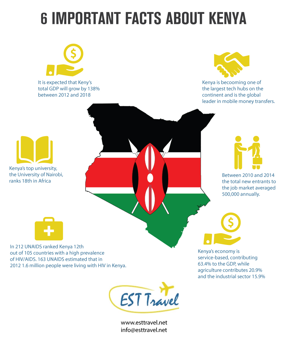6 IMPORTANT FACTS ABOUT KENYA