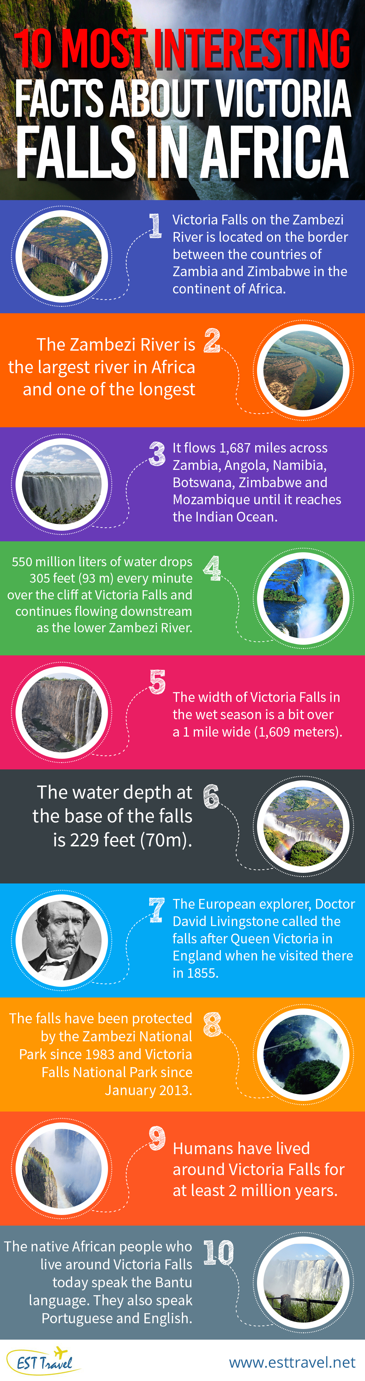 10 Most Interesting Facts About Victoria Falls In Africa